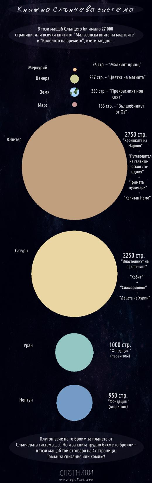 Книжна Слънчева система