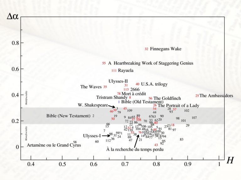 Резултати от проучването за фракталността на книгите